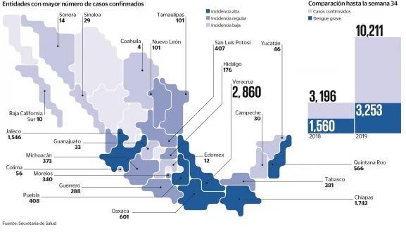 Dengue 2019 por estados: EL UNIVERSAL