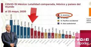 México N°1 en mortalidad por #Covid_19 en América, a 3 días del fin de la Sana Distancia